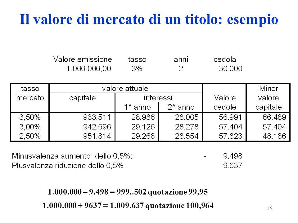 15 Il valore di mercato di un titolo: esempio 1.000.000 – 9.498 = 999..502 quotazione 99,95 1.000.000 + 9637 = 1.009.637 quotazione 100,964