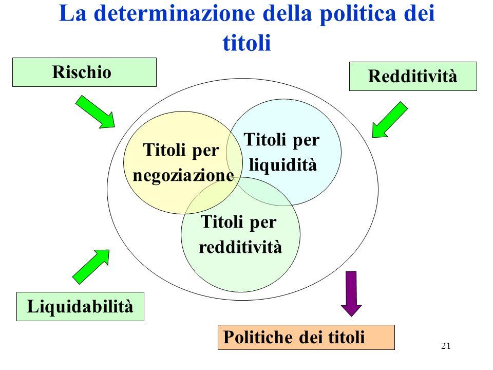21 La determinazione della politica dei titoli Rischio Redditività Titoli per liquidità Politiche dei titoli Titoli per redditività Titoli per negoziazione Liquidabilità