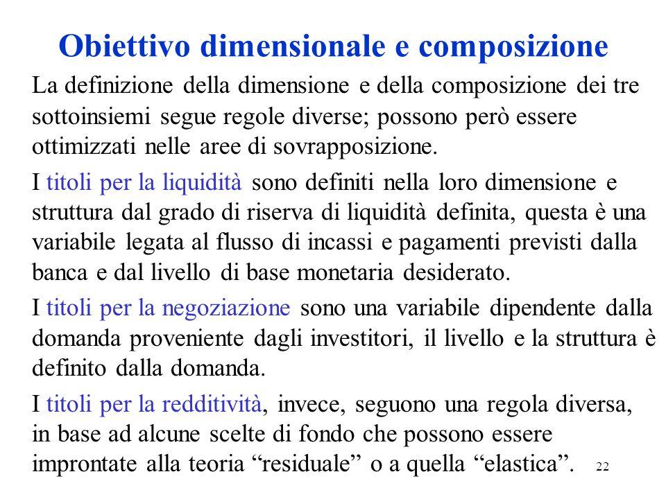 22 Obiettivo dimensionale e composizione La definizione della dimensione e della composizione dei tre sottoinsiemi segue regole diverse; possono però essere ottimizzati nelle aree di sovrapposizione.