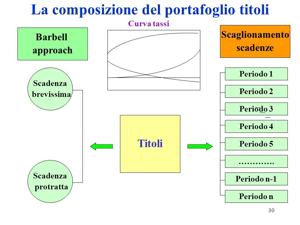 30 La composizione del portafoglio titoli Barbell approach Scaglionamento scadenze Scadenza brevissima Scadenza protratta Titoli Periodo 1 Periodo 5 Periodo n-1 Periodo 2 Periodo 3 Periodo 4 ………….