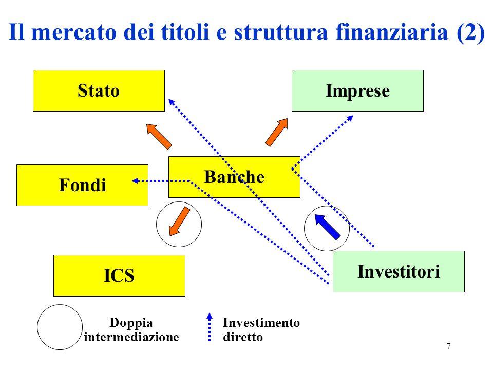 28 Le politiche di composizione del portafoglio titoli Le politiche di composizione del portafoglio titoli presentano due tecniche di approccio: lo scaglionamento delle scadenze, il barbell appoach, che fanno rispettivamente riferimento alla teoria residuale e a quella flessibile.