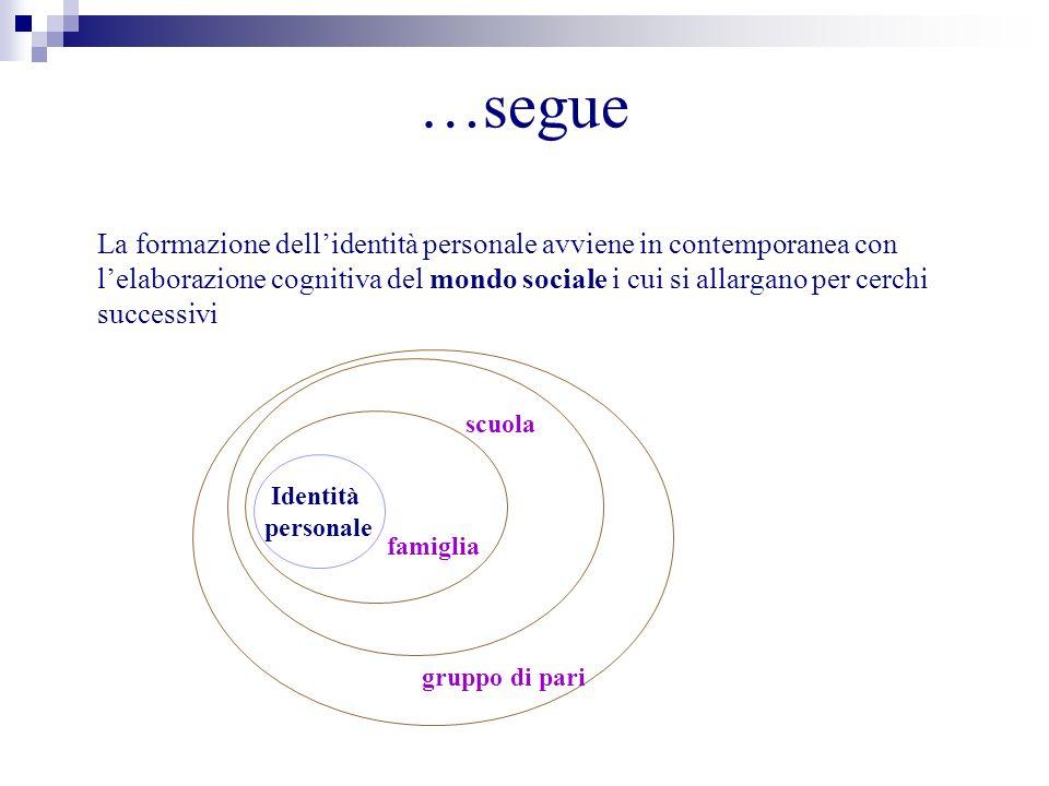 …segue La formazione dellidentità personale avviene in contemporanea con lelaborazione cognitiva del mondo sociale i cui si allargano per cerchi succe