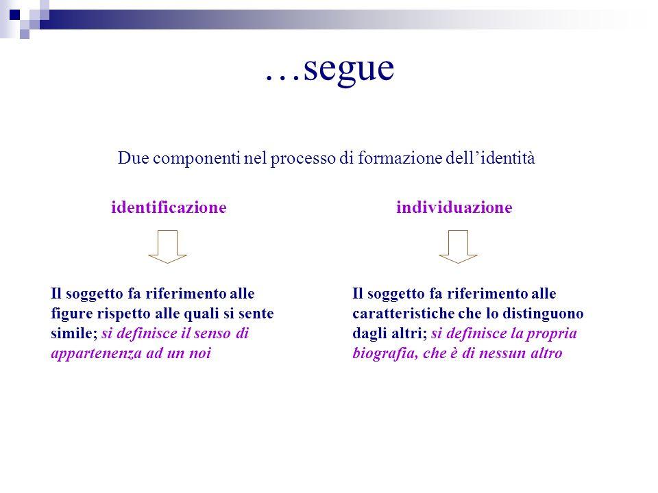 …segue Due componenti nel processo di formazione dellidentità identificazioneindividuazione Il soggetto fa riferimento alle figure rispetto alle quali