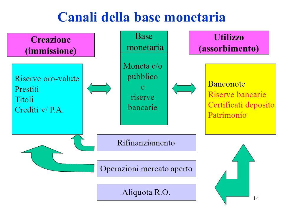 14 Canali della base monetaria Banconote Riserve bancarie Certificati deposito Patrimonio Riserve oro-valute Prestiti Titoli Crediti v/ P.A.