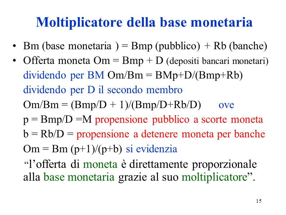 15 Moltiplicatore della base monetaria Bm (base monetaria ) = Bmp (pubblico) + Rb (banche) Offerta moneta Om = Bmp + D (depositi bancari monetari) dividendo per BM Om/Bm = BMp+D/(Bmp+Rb) dividendo per D il secondo membro Om/Bm = (Bmp/D + 1)/(Bmp/D+Rb/D) ove p = Bmp/D =M propensione pubblico a scorte moneta b = Rb/D = propensione a detenere moneta per banche Om = Bm (p+1)/(p+b) si evidenzia lofferta di moneta è direttamente proporzionale alla base monetaria grazie al suo moltiplicatore.