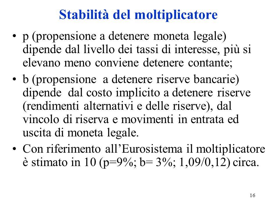 16 Stabilità del moltiplicatore p (propensione a detenere moneta legale) dipende dal livello dei tassi di interesse, più si elevano meno conviene dete