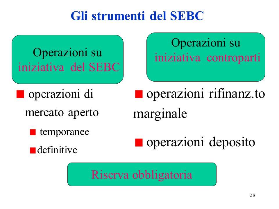 28 Gli strumenti del SEBC operazioni di mercato aperto temporanee definitive operazioni rifinanz.to marginale operazioni deposito Operazioni su inizia
