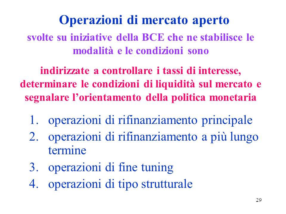 29 Operazioni di mercato aperto 1.operazioni di rifinanziamento principale 2.operazioni di rifinanziamento a più lungo termine 3.operazioni di fine tu