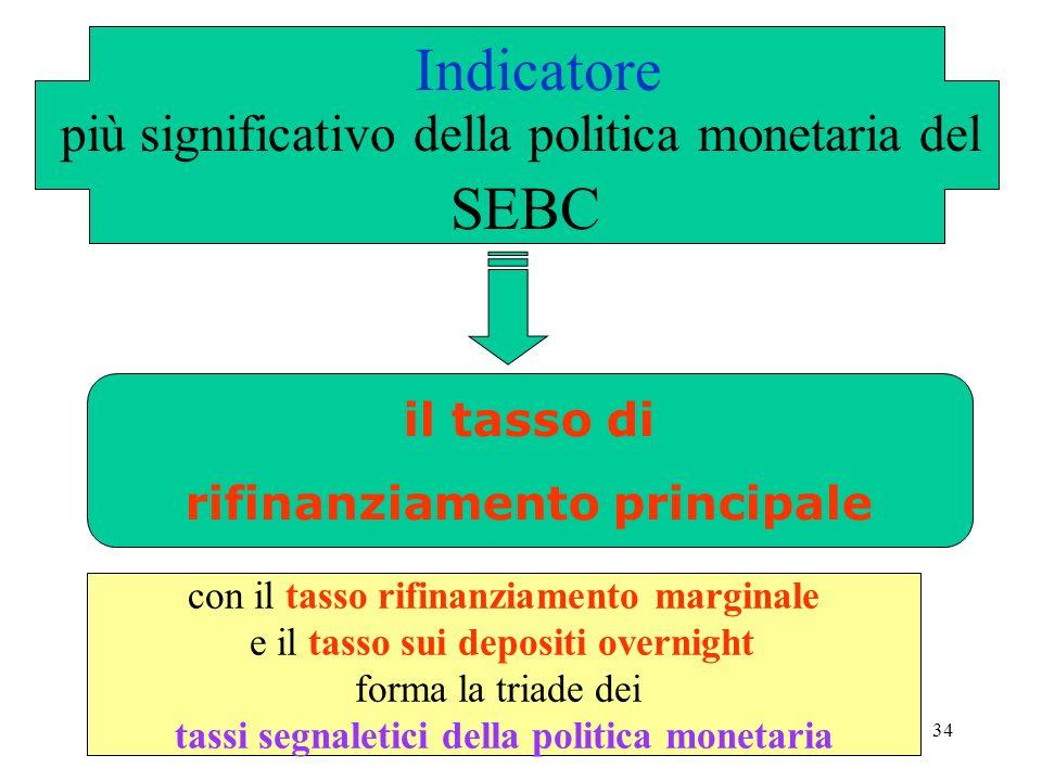 34 il tasso di rifinanziamento principale Indicatore più significativo della politica monetaria del SEBC con il tasso rifinanziamento marginale e il tasso sui depositi overnight forma la triade dei tassi segnaletici della politica monetaria