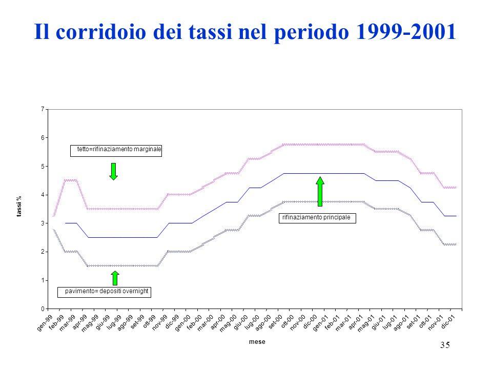35 Il corridoio dei tassi nel periodo 1999-2001 0 1 2 3 4 5 6 7 gen-99 feb-99 mar-99 apr-99 mag-99 giu-99lug-99 ago-99 set-99 ott-99 nov-99 dic-99 gen