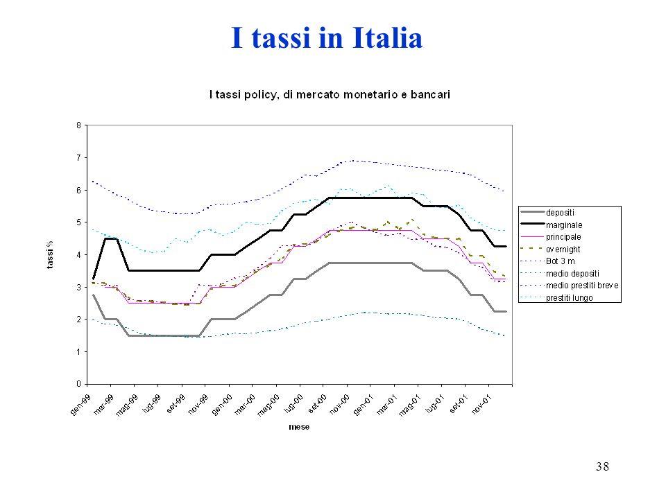 38 I tassi in Italia