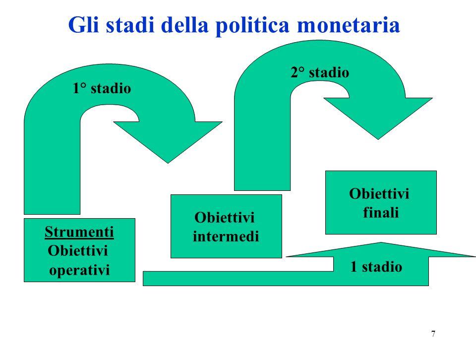 7 Gli stadi della politica monetaria Strumenti Obiettivi operativi Obiettivi finali Obiettivi intermedi 1° stadio 2° stadio 1 stadio