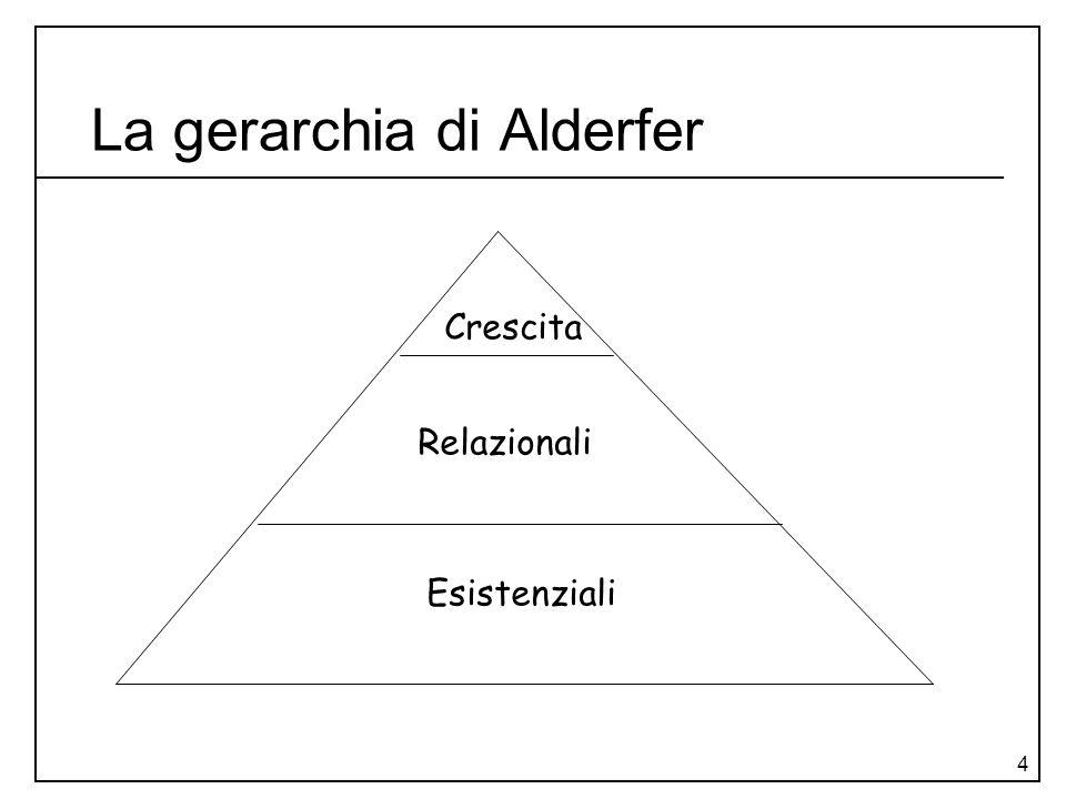4 La gerarchia di Alderfer Esistenziali Relazionali Crescita