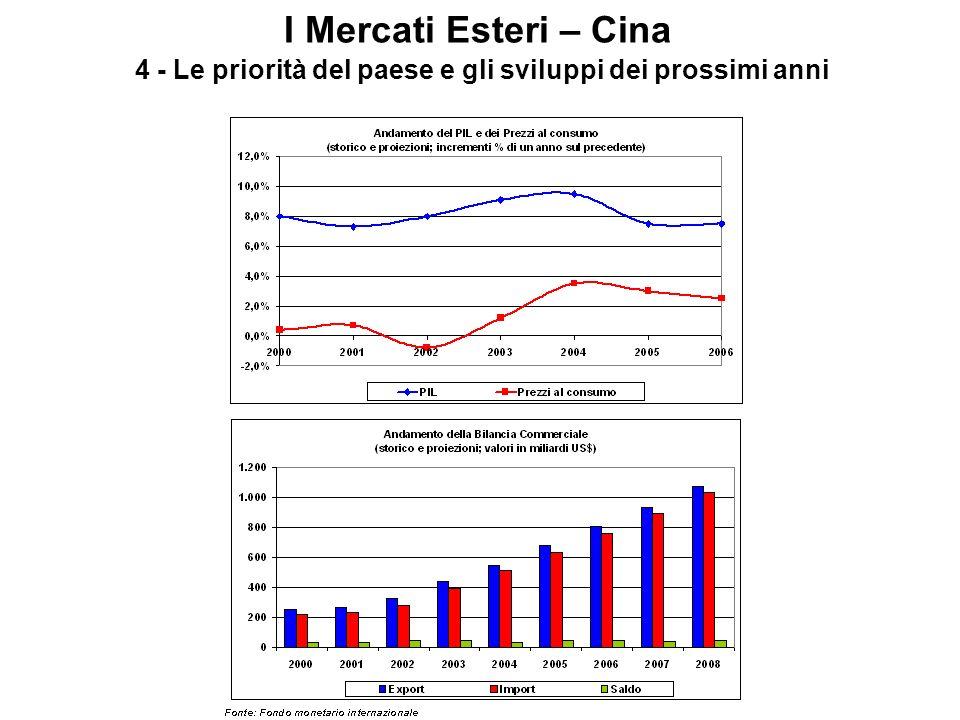 I Mercati Esteri – Cina 4 - Le priorità del paese e gli sviluppi dei prossimi anni