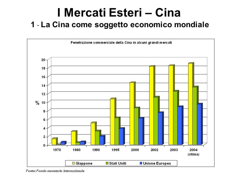 I Mercati Esteri – Cina 5 - Gli sviluppi di alcuni settori Cantieristica navaleCantieristica navale Attualmente la Cina è il terzo produttore mondiale di navi, dopo Giappone e Corea del Sud con una quota di mercato di circa il 15% e con circa il 17% degli ordini acquisiti nel 2004, e si avvia, già dal 2006 a divenire il secondo con una produzione di quasi 10 milioni di t.