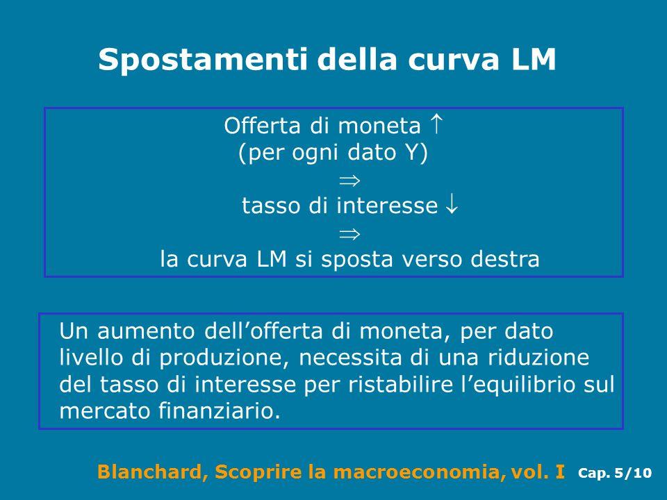 Blanchard, Scoprire la macroeconomia, vol. I Cap. 5/10 Spostamenti della curva LM Offerta di moneta (per ogni dato Y) tasso di interesse la curva LM s