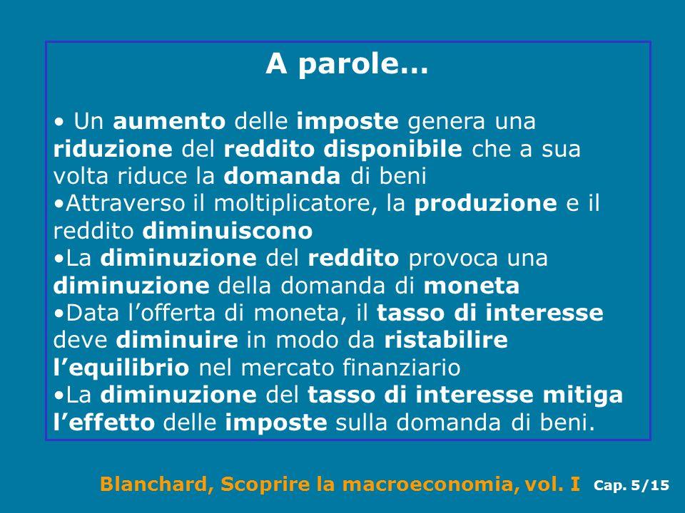 Blanchard, Scoprire la macroeconomia, vol. I Cap. 5/15 A parole… Un aumento delle imposte genera una riduzione del reddito disponibile che a sua volta