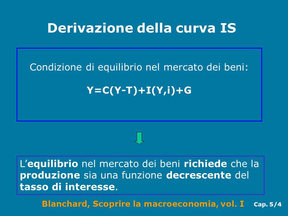 Blanchard, Scoprire la macroeconomia, vol. I Cap. 5/4 Derivazione della curva IS Condizione di equilibrio nel mercato dei beni: Y=C(Y-T)+I(Y,i)+G Lequ