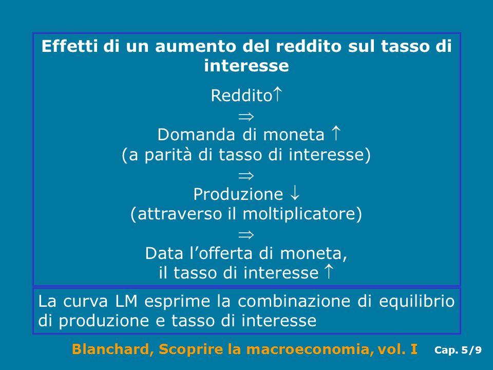 Blanchard, Scoprire la macroeconomia, vol. I Cap. 5/9 Effetti di un aumento del reddito sul tasso di interesse Reddito Domanda di moneta (a parità di