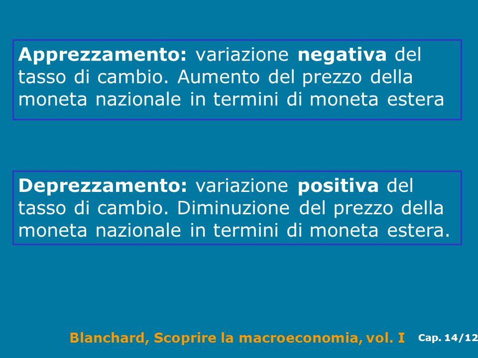 Blanchard, Scoprire la macroeconomia, vol. I Cap. 14/12 Apprezzamento: variazione negativa del tasso di cambio. Aumento del prezzo della moneta nazion