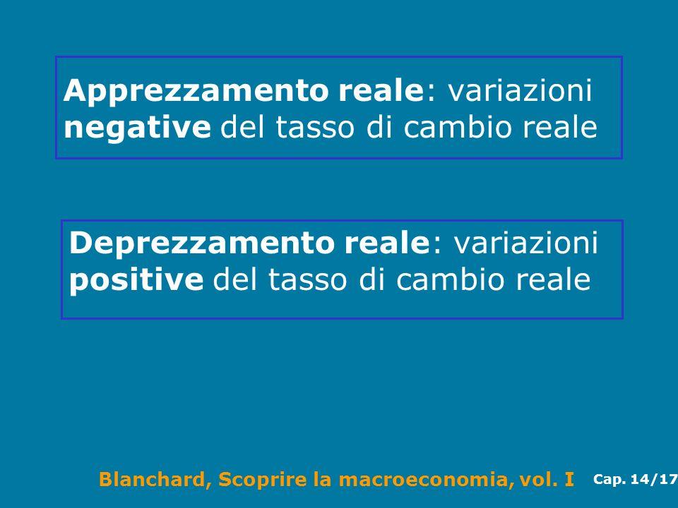 Blanchard, Scoprire la macroeconomia, vol. I Cap. 14/17 Apprezzamento reale: variazioni negative del tasso di cambio reale Deprezzamento reale: variaz