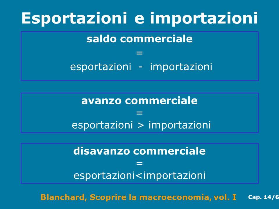 Blanchard, Scoprire la macroeconomia, vol. I Cap. 14/6 Esportazioni e importazioni saldo commerciale = esportazioni - importazioni disavanzo commercia