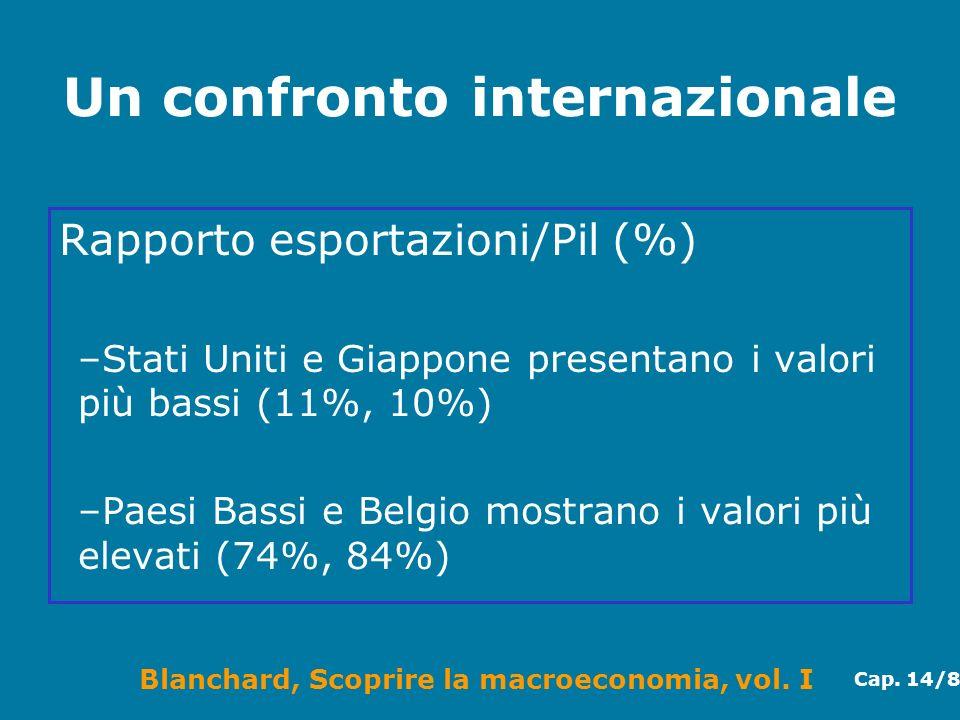 Blanchard, Scoprire la macroeconomia, vol. I Cap. 14/8 Un confronto internazionale Rapporto esportazioni/Pil (%) –Stati Uniti e Giappone presentano i