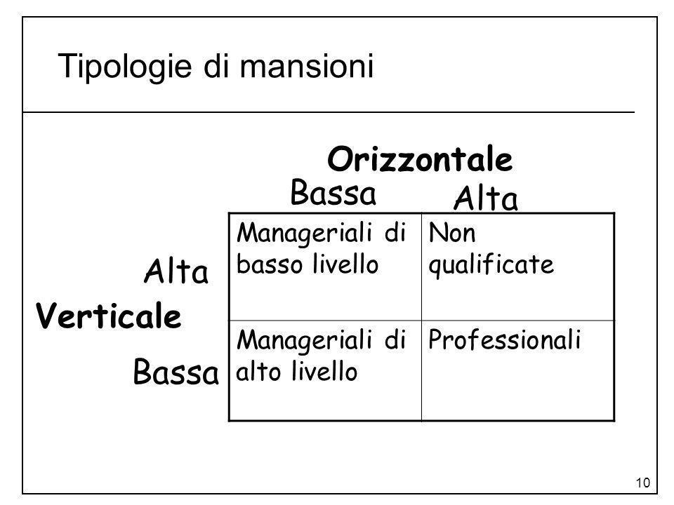 10 Tipologie di mansioni Manageriali di basso livello Non qualificate Manageriali di alto livello Professionali Orizzontale Bassa Alta Bassa Alta Vert