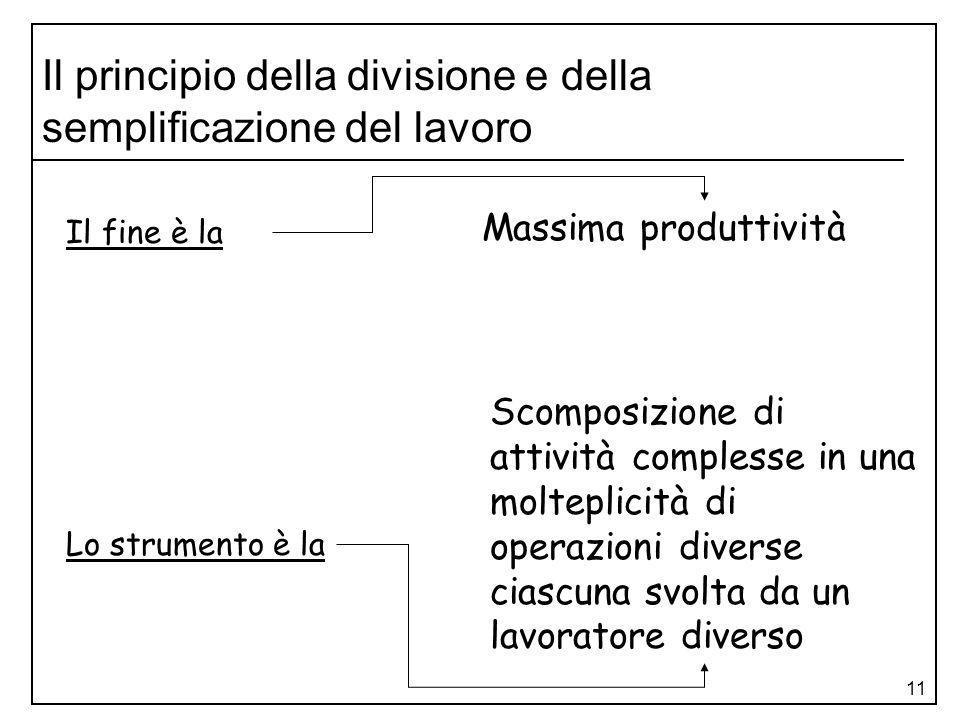 11 Il principio della divisione e della semplificazione del lavoro Massima produttività Scomposizione di attività complesse in una molteplicità di ope