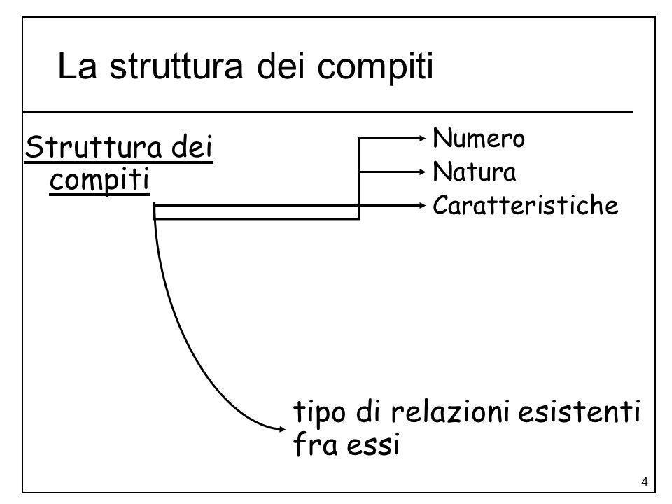 4 La struttura dei compiti Struttura dei compiti tipo di relazioni esistenti fra essi Caratteristiche Numero Natura