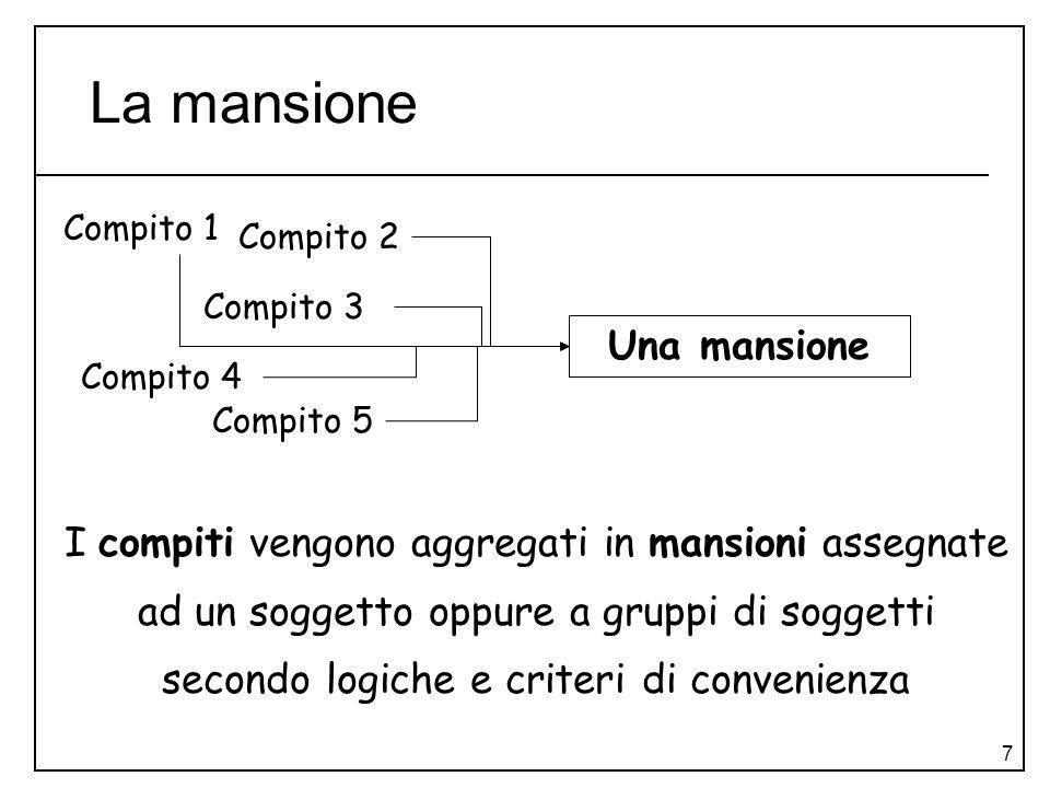 7 La mansione I compiti vengono aggregati in mansioni assegnate ad un soggetto oppure a gruppi di soggetti secondo logiche e criteri di convenienza Co
