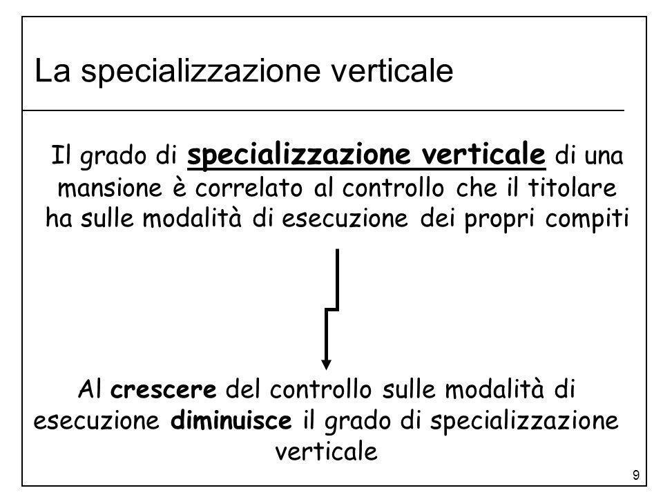 9 La specializzazione verticale Al crescere del controllo sulle modalità di esecuzione diminuisce il grado di specializzazione verticale Il grado di s