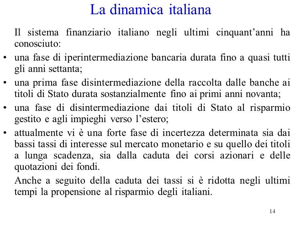 14 La dinamica italiana Il sistema finanziario italiano negli ultimi cinquantanni ha conosciuto: una fase di iperintermediazione bancaria durata fino
