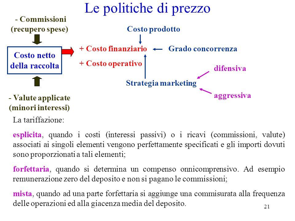 21 Le politiche di prezzo Costo netto della raccolta + Costo finanziario + Costo operativo - Valute applicate (minori interessi) - Commissioni (recupe
