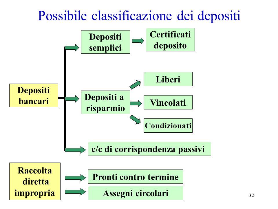 32 Possibile classificazione dei depositi Depositi bancari Depositi a risparmio Depositi semplici c/c di corrispondenza passivi Liberi Certificati dep