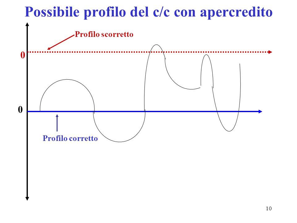 10 Possibile profilo del c/c con apercredito 0 0 Profilo corretto Profilo scorretto