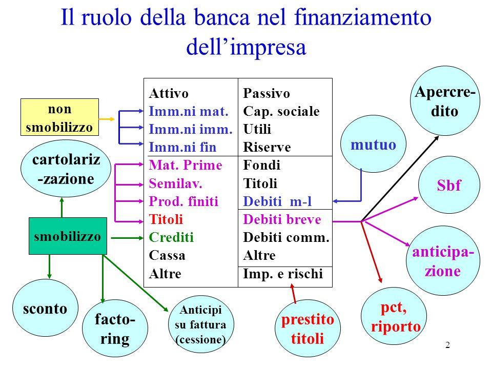 2 Il ruolo della banca nel finanziamento dellimpresa Attivo Imm.ni mat.