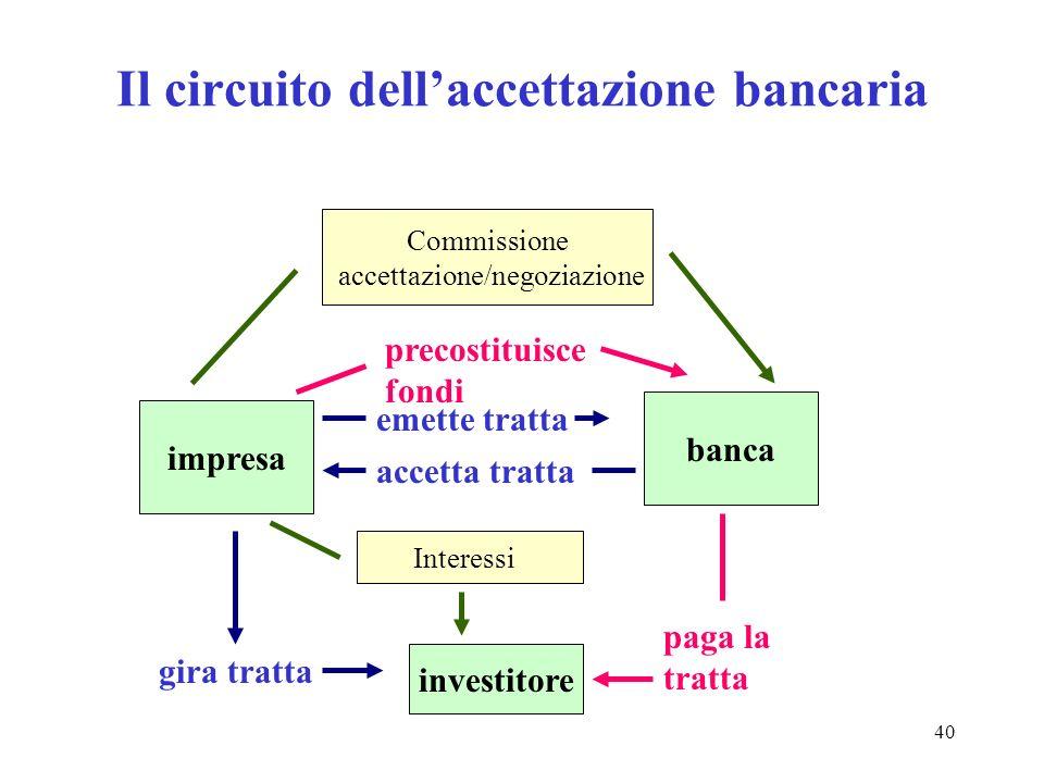 40 Il circuito dellaccettazione bancaria impresa banca investitore emette tratta accetta tratta gira tratta precostituisce fondi paga la tratta Commissione accettazione/negoziazione Interessi