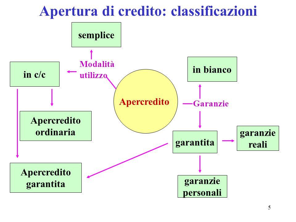 5 Apertura di credito: classificazioni Apercredito Modalità utilizzo semplice in c/c garantita in bianco garanzie reali garanzie personali Garanzie Apercredito ordinaria Apercredito garantita