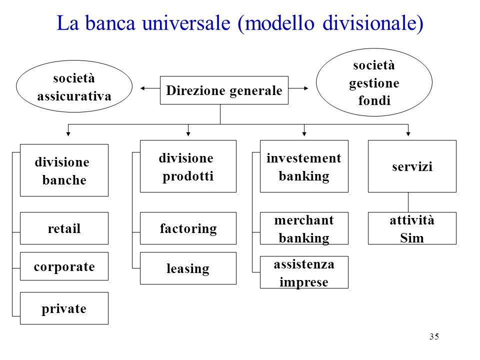 35 La banca universale (modello divisionale) divisione banche retail Direzione generale divisione prodotti investement banking servizi corporate priva