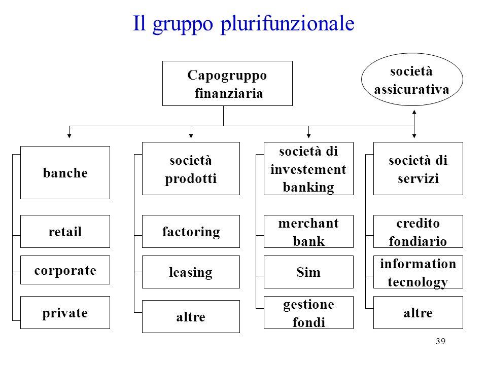 39 Il gruppo plurifunzionale banche retail Capogruppo finanziaria società prodotti società di investement banking società di servizi corporate private