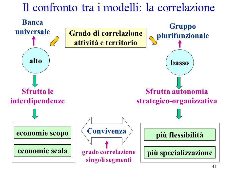 41 Il confronto tra i modelli: la correlazione Grado di correlazione attività e territorio alto basso economie scala economie scopo Sfrutta le interdi