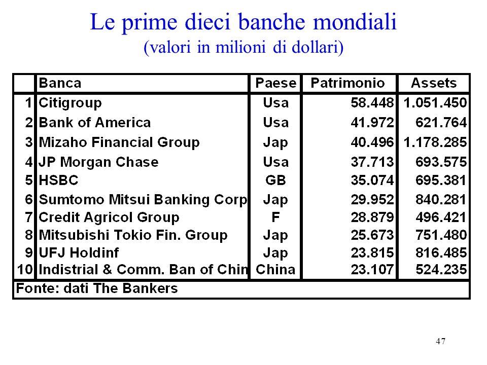 47 Le prime dieci banche mondiali (valori in milioni di dollari)