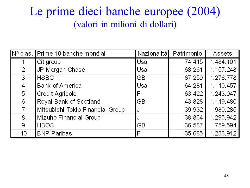 48 Le prime dieci banche europee (2004) (valori in milioni di dollari)