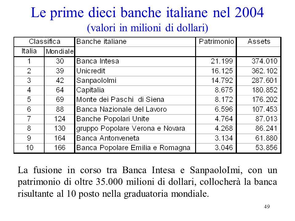 49 Le prime dieci banche italiane nel 2004 (valori in milioni di dollari) La fusione in corso tra Banca Intesa e SanpaoloImi, con un patrimonio di olt