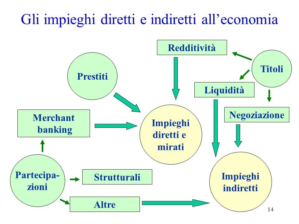 14 Gli impieghi diretti e indiretti alleconomia Strutturali Redditività Liquidità Negoziazione Titoli Partecipa- zioni Merchant banking Altre Prestiti