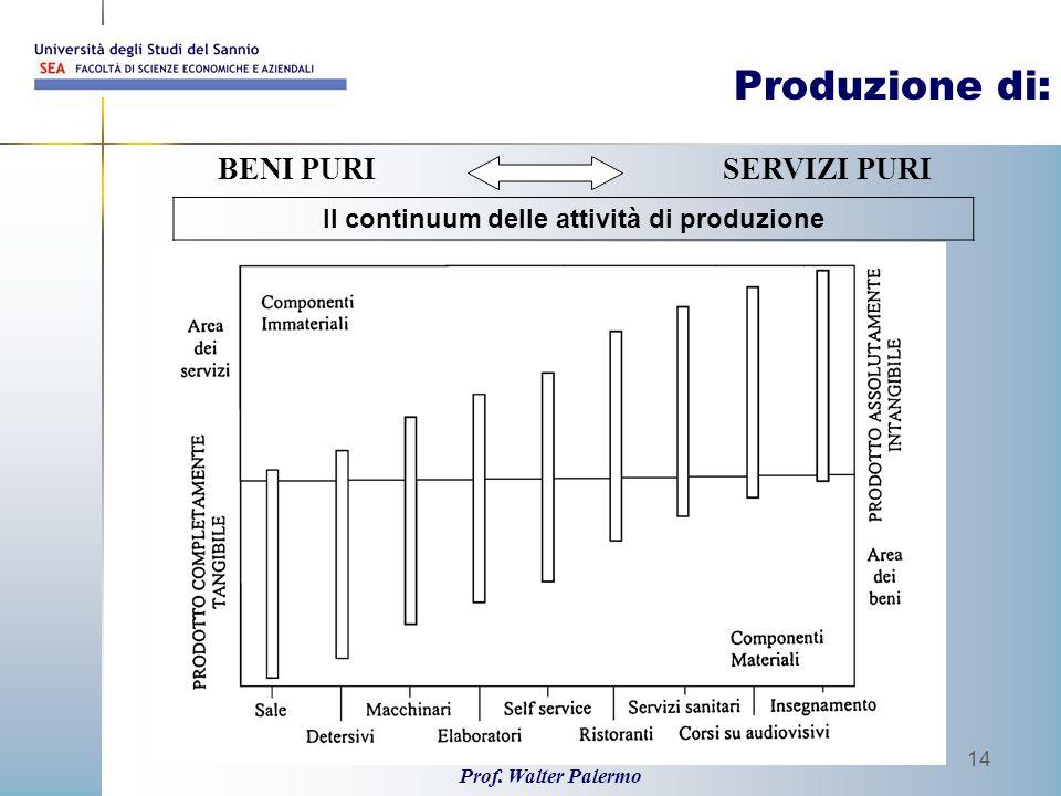 Prof. Walter Palermo 14 Produzione di: BENI PURISERVIZI PURI Il continuum delle attività di produzione