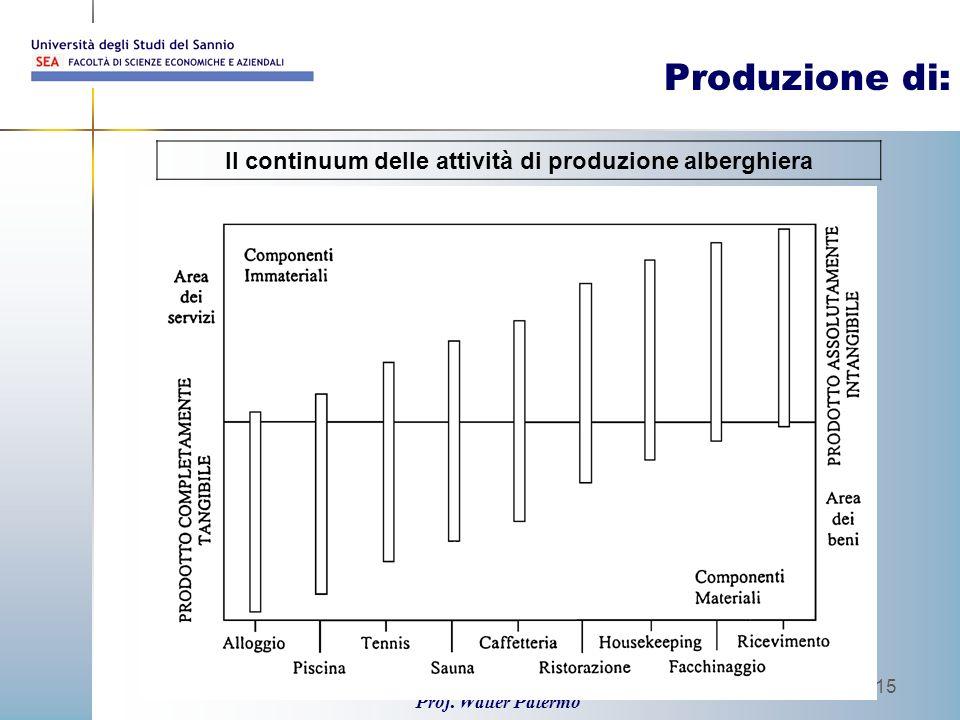Prof. Walter Palermo 15 Produzione di: Il continuum delle attività di produzione alberghiera