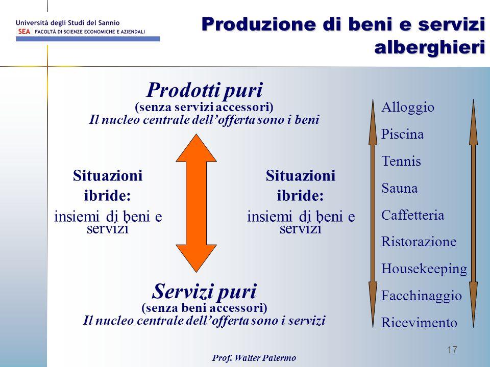 Prof. Walter Palermo 17 Produzione di beni e servizi alberghieri Prodotti puri (senza servizi accessori) Il nucleo centrale dellofferta sono i beni Se