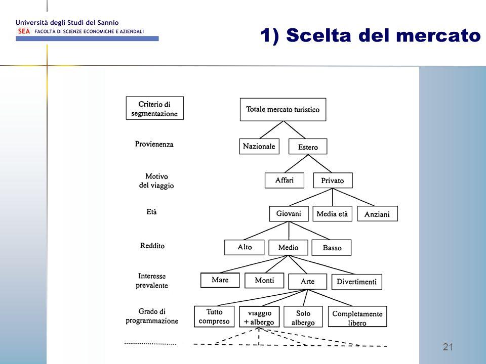 Prof. Walter Palermo 21 1) Scelta del mercato